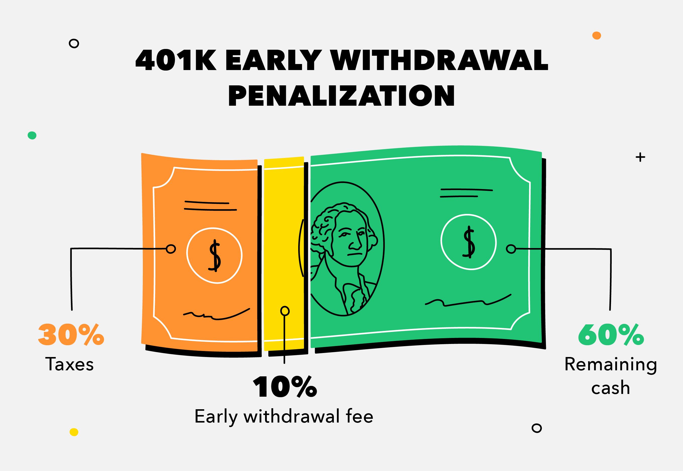 401k early withdrawal penalties